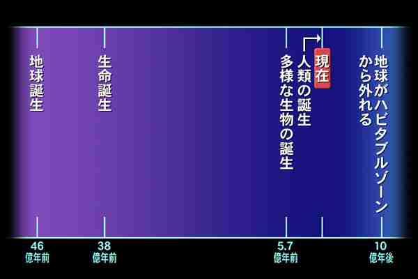 宇宙生物を追え!」副読本